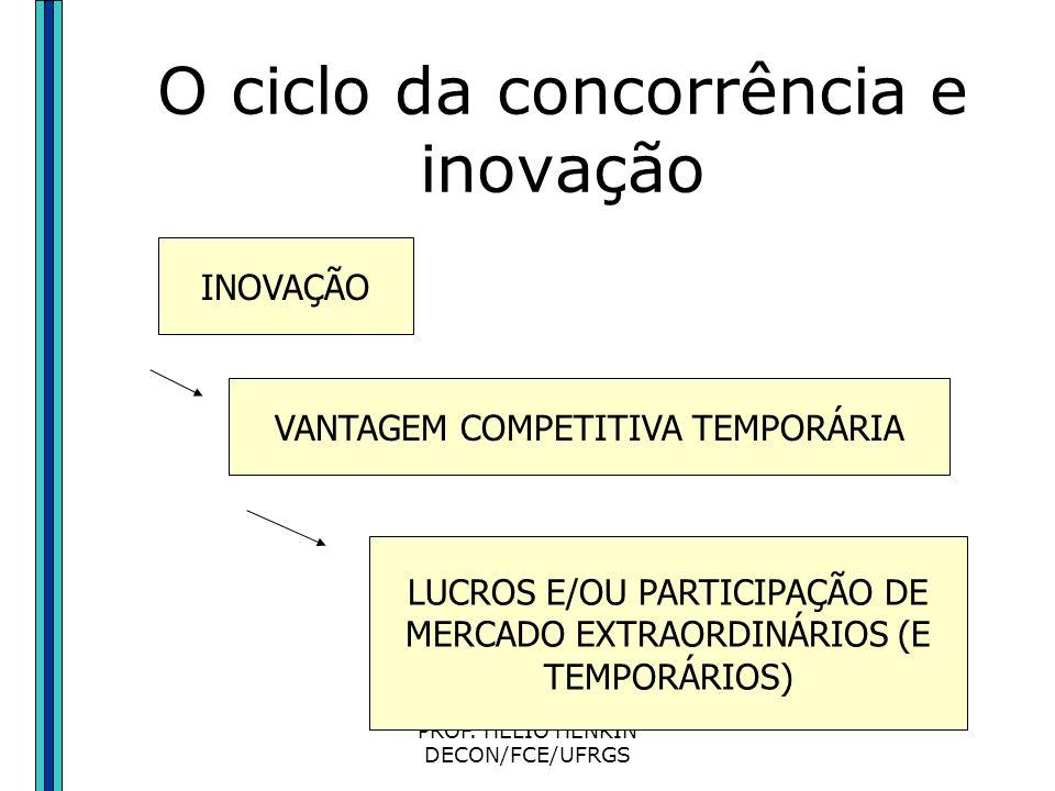 O ciclo da concorrência e inovação