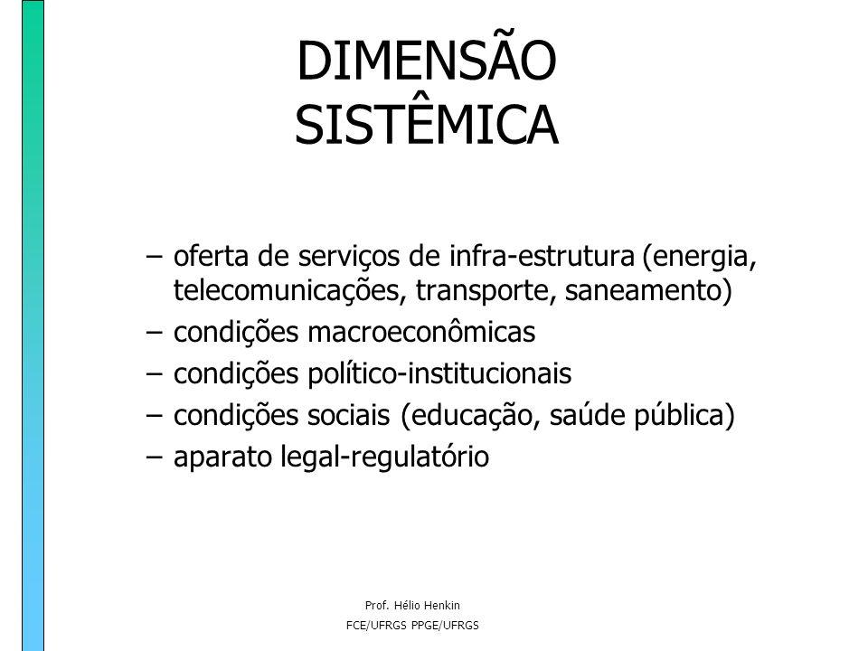 DIMENSÃO SISTÊMICA oferta de serviços de infra-estrutura (energia, telecomunicações, transporte, saneamento)