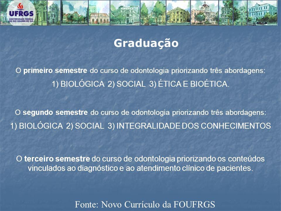 Graduação Fonte: Novo Currículo da FOUFRGS