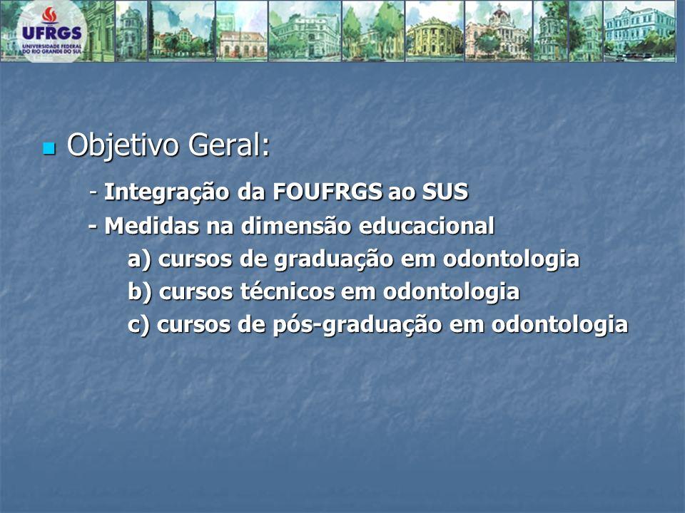 - Integração da FOUFRGS ao SUS