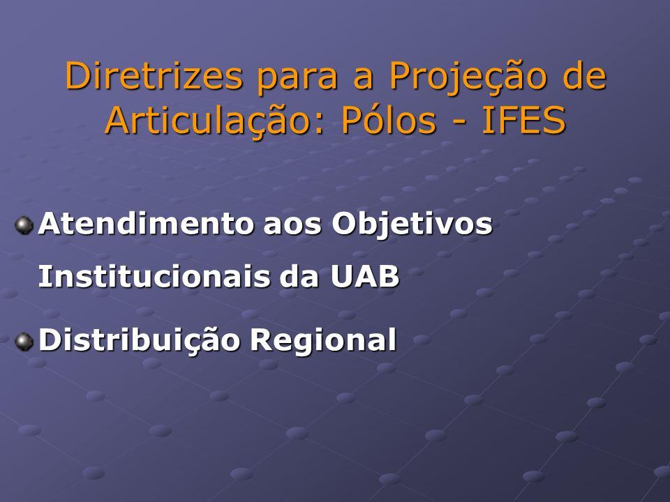 Diretrizes para a Projeção de Articulação: Pólos - IFES