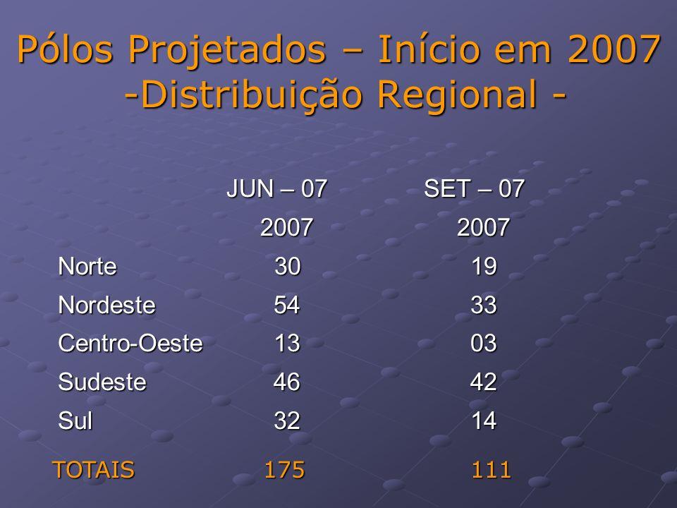 Pólos Projetados – Início em 2007 -Distribuição Regional -