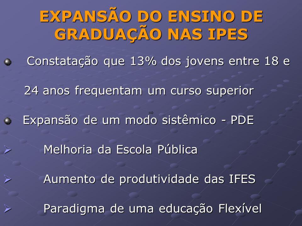 EXPANSÃO DO ENSINO DE GRADUAÇÃO NAS IPES