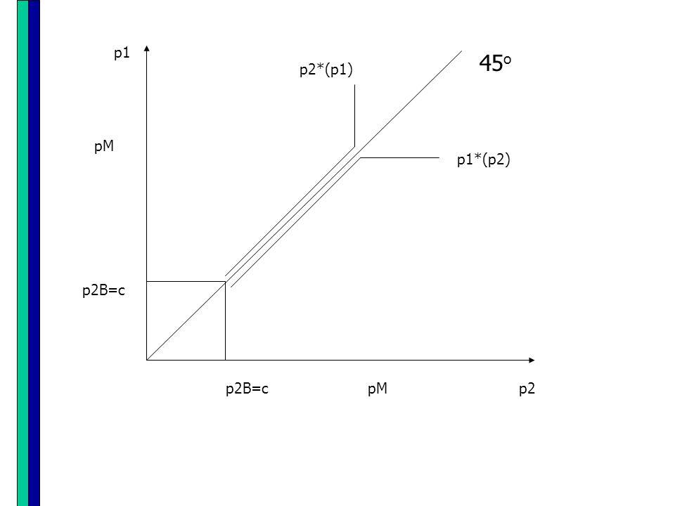 p1 45o p2*(p1) p1*(p2) pM p2B=c p2B=c pM p2