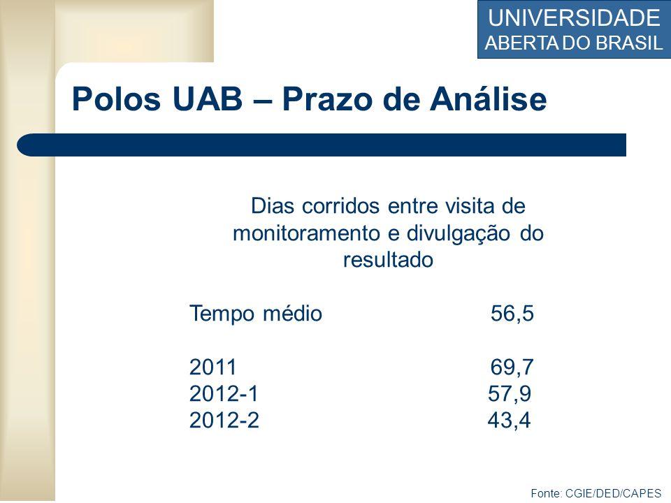 Polos UAB – Prazo de Análise