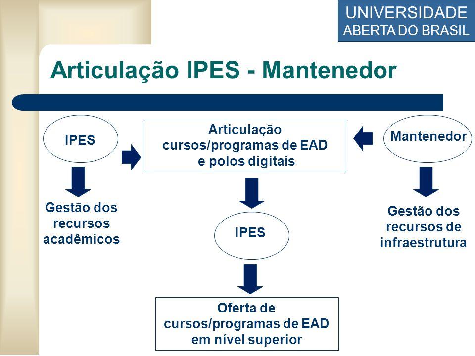 Articulação IPES - Mantenedor