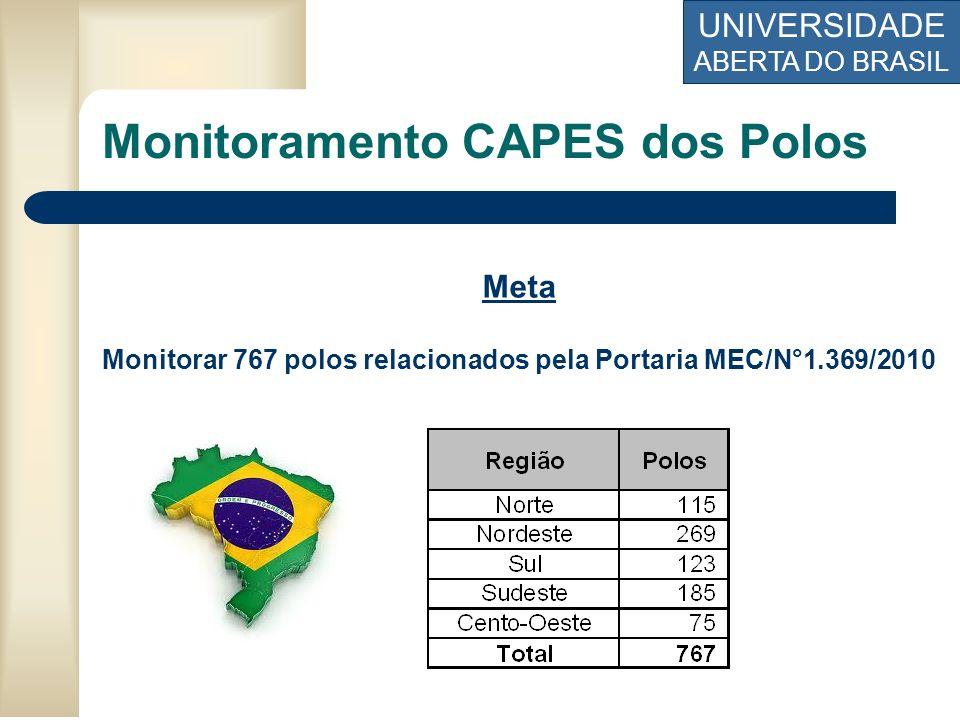 Monitorar 767 polos relacionados pela Portaria MEC/N°1.369/2010