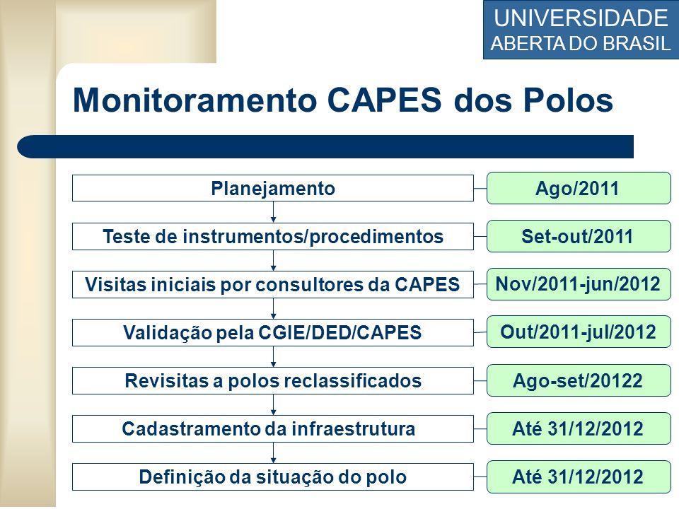 Monitoramento CAPES dos Polos