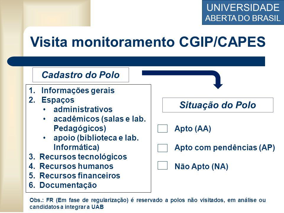 Visita monitoramento CGIP/CAPES