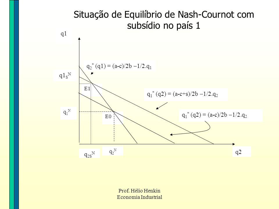 Situação de Equilíbrio de Nash-Cournot com subsídio no país 1