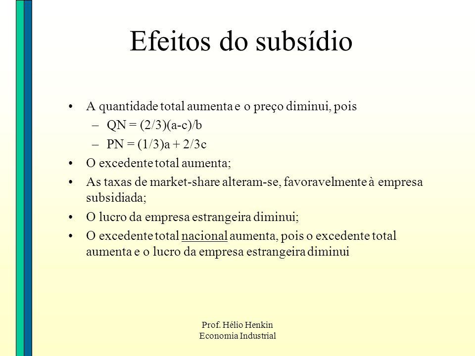 Efeitos do subsídio A quantidade total aumenta e o preço diminui, pois