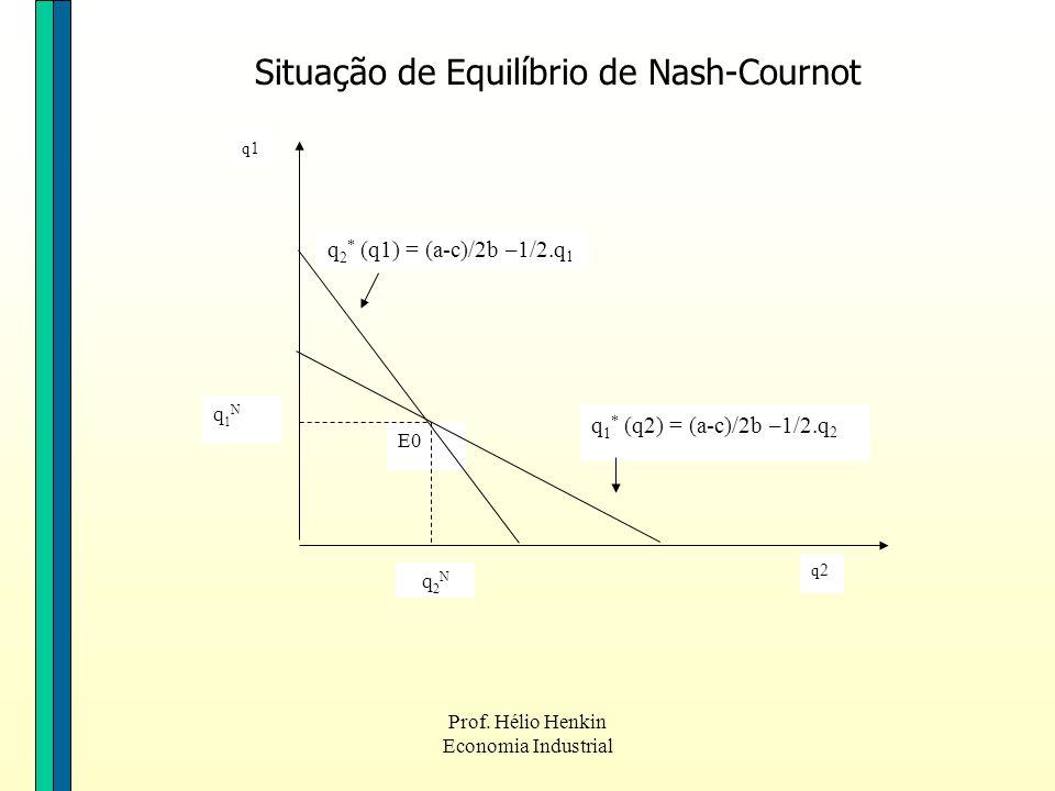 Situação de Equilíbrio de Nash-Cournot