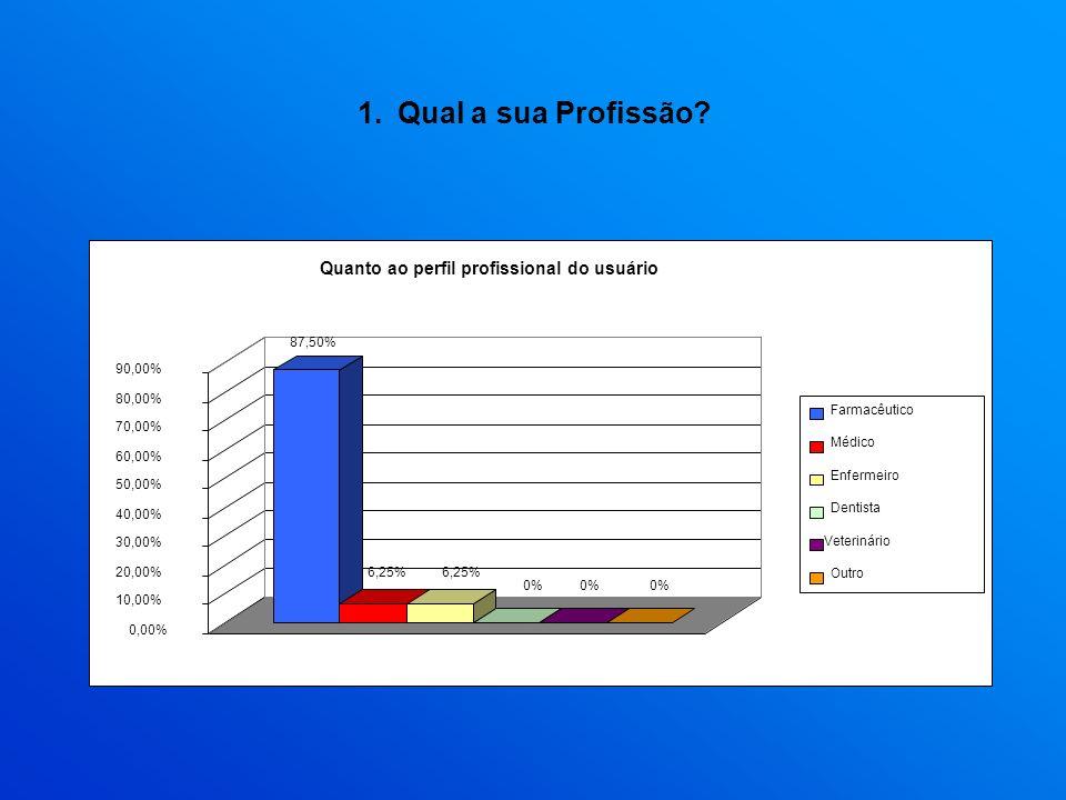 Qual a sua Profissão Quanto ao perfil profissional do usuário 87,50%
