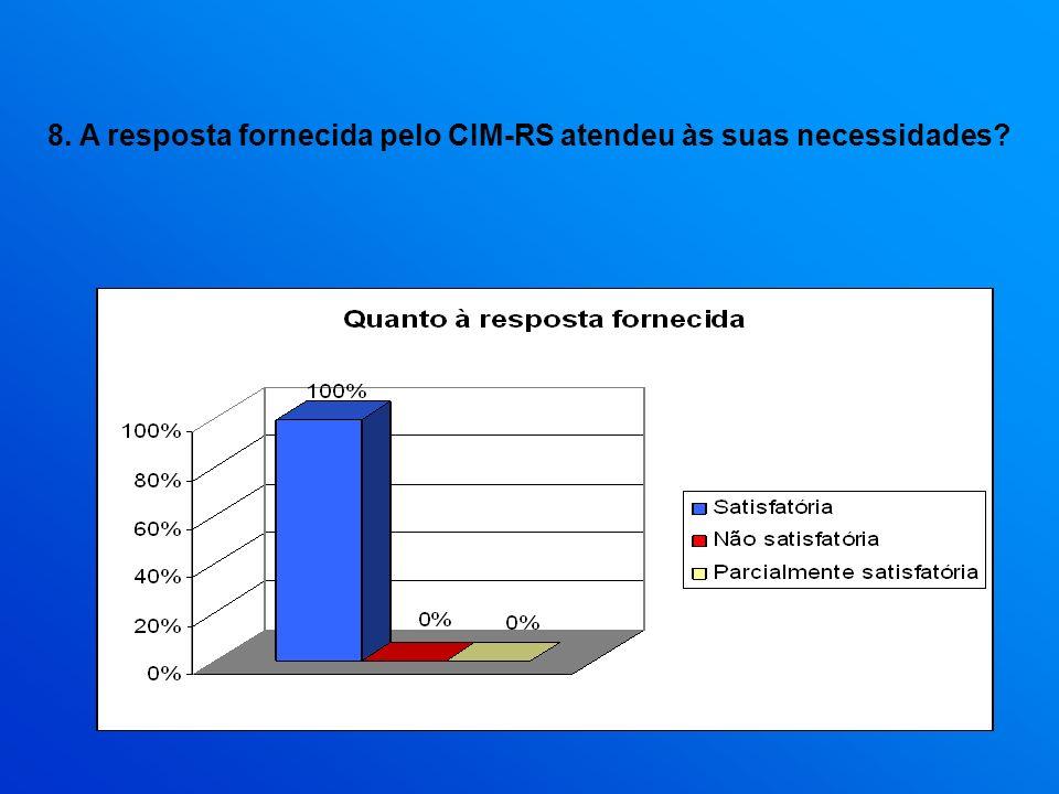 8. A resposta fornecida pelo CIM-RS atendeu às suas necessidades