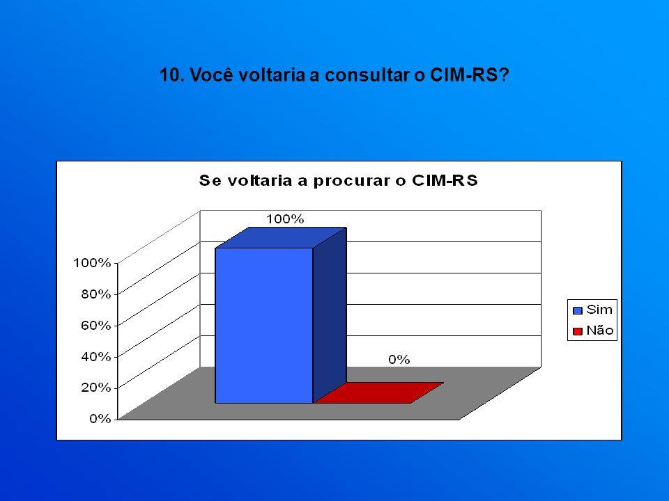 10. Você voltaria a consultar o CIM-RS