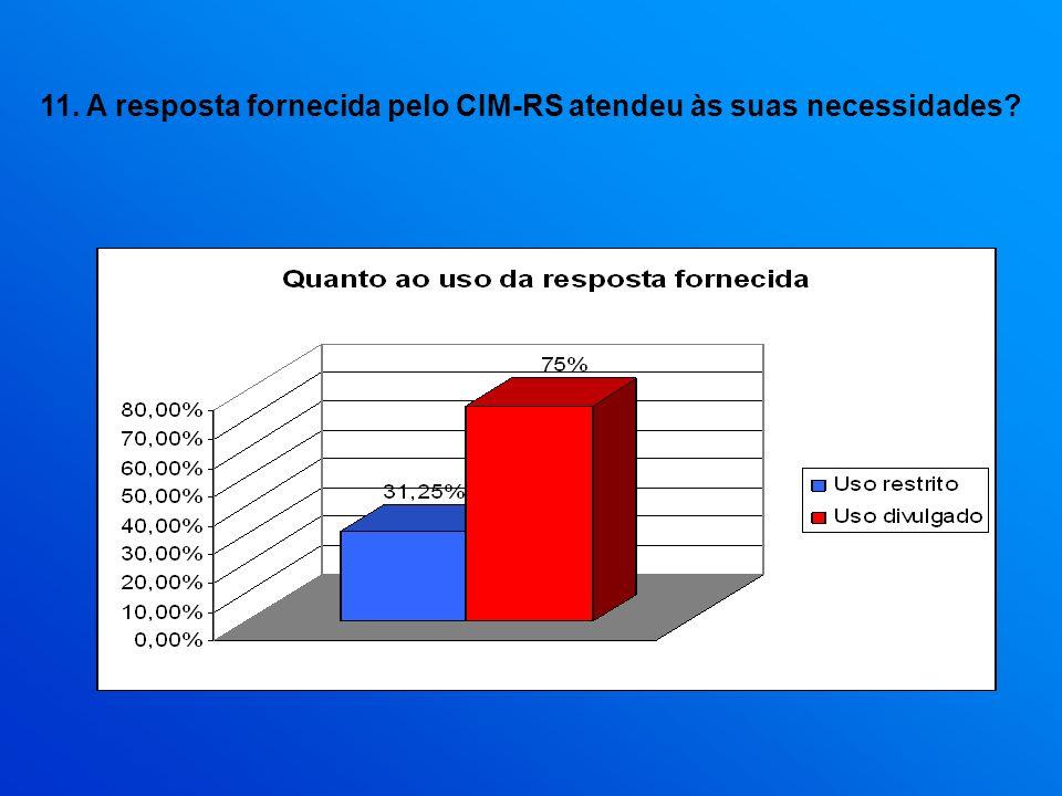 11. A resposta fornecida pelo CIM-RS atendeu às suas necessidades