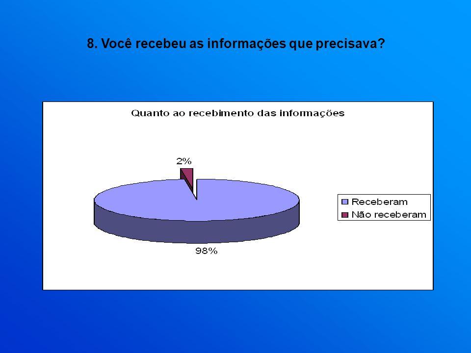 8. Você recebeu as informações que precisava