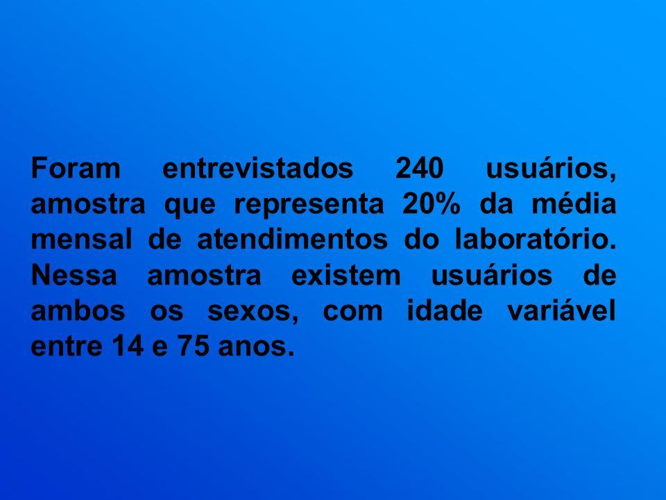 Foram entrevistados 240 usuários, amostra que representa 20% da média mensal de atendimentos do laboratório.