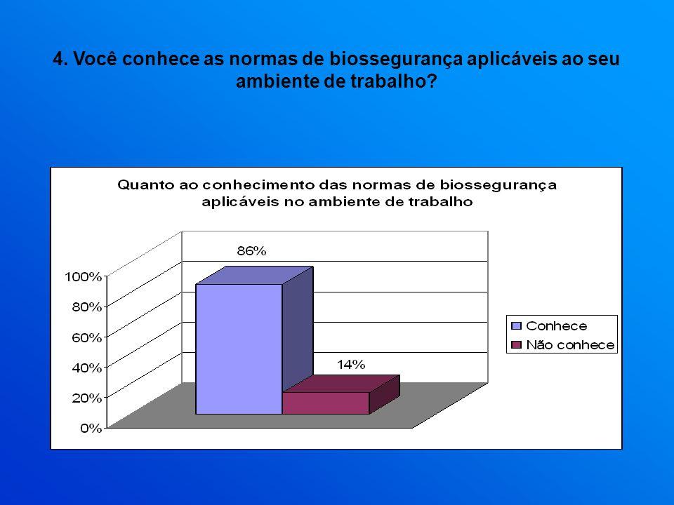 4. Você conhece as normas de biossegurança aplicáveis ao seu ambiente de trabalho
