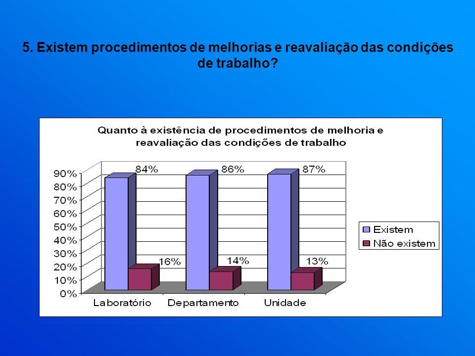 5. Existem procedimentos de melhorias e reavaliação das condições de trabalho