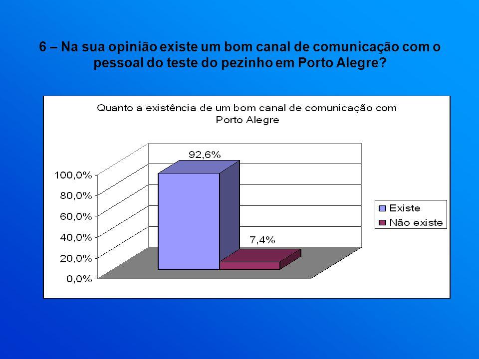6 – Na sua opinião existe um bom canal de comunicação com o pessoal do teste do pezinho em Porto Alegre