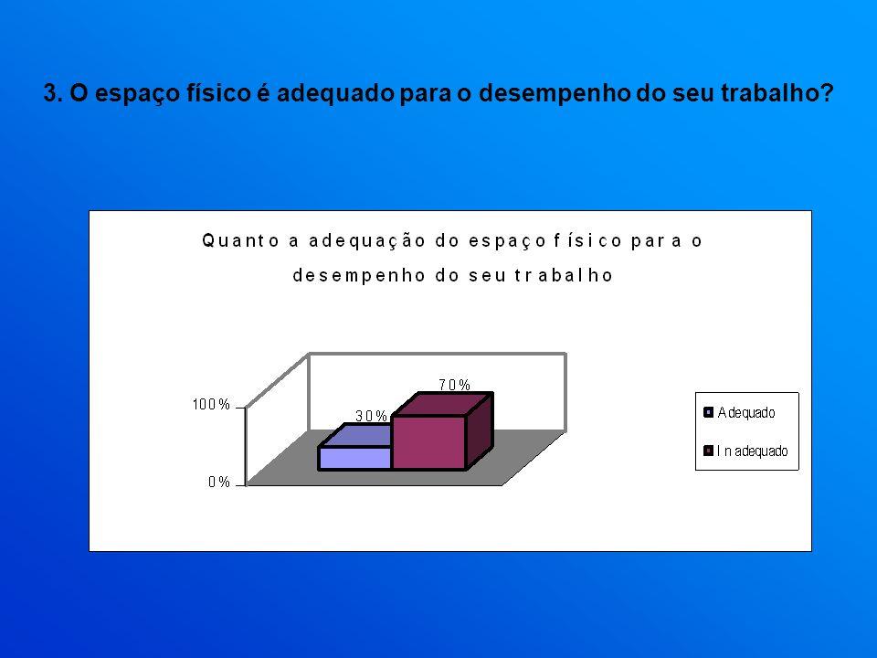 3. O espaço físico é adequado para o desempenho do seu trabalho