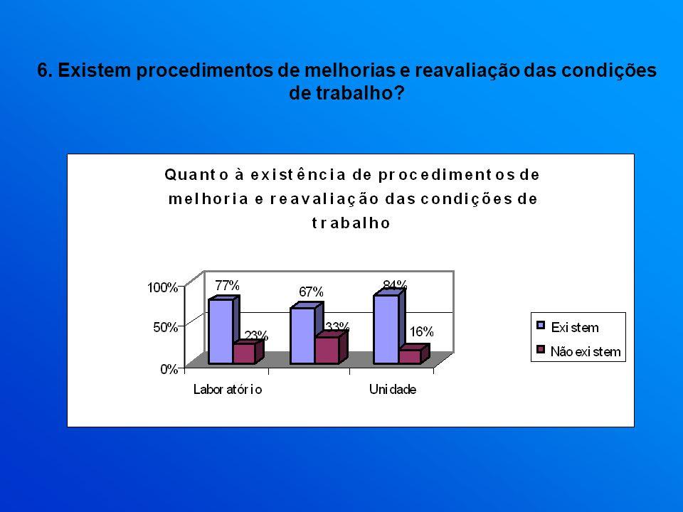 6. Existem procedimentos de melhorias e reavaliação das condições de trabalho