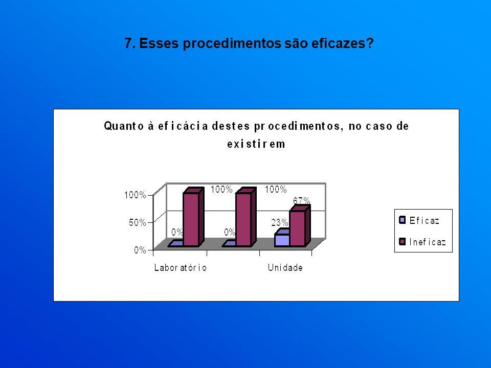 7. Esses procedimentos são eficazes