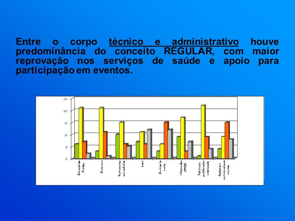 Entre o corpo técnico e administrativo houve predominância do conceito REGULAR, com maior reprovação nos serviços de saúde e apoio para participação em eventos.
