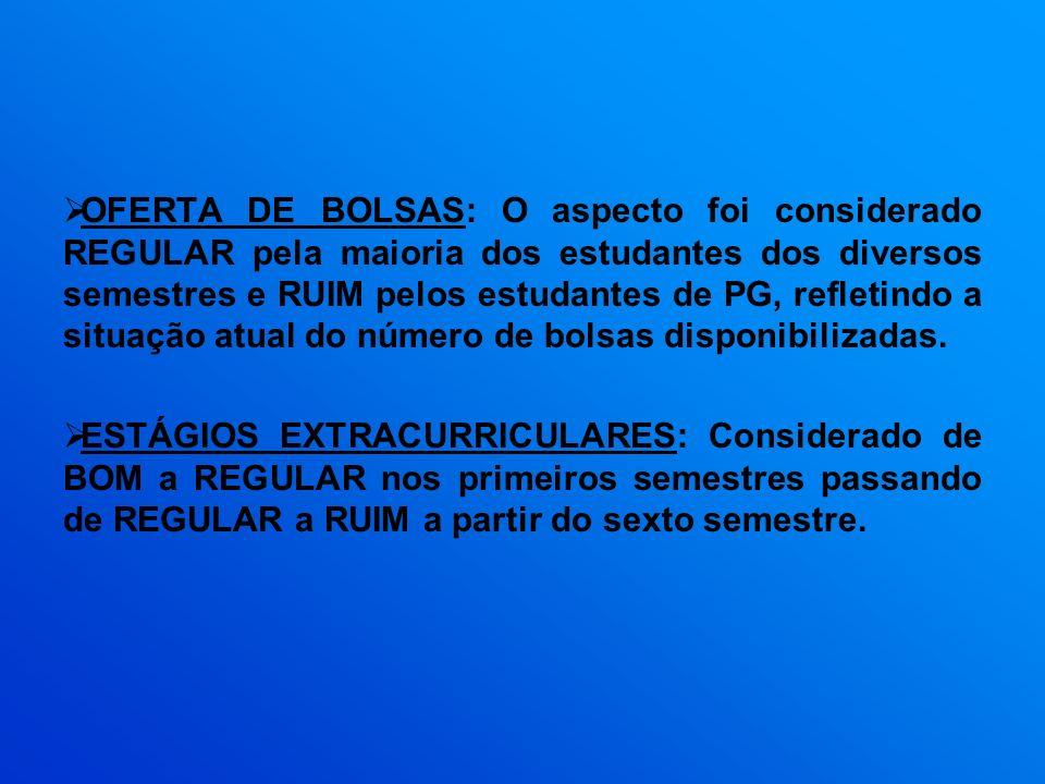 OFERTA DE BOLSAS: O aspecto foi considerado REGULAR pela maioria dos estudantes dos diversos semestres e RUIM pelos estudantes de PG, refletindo a situação atual do número de bolsas disponibilizadas.