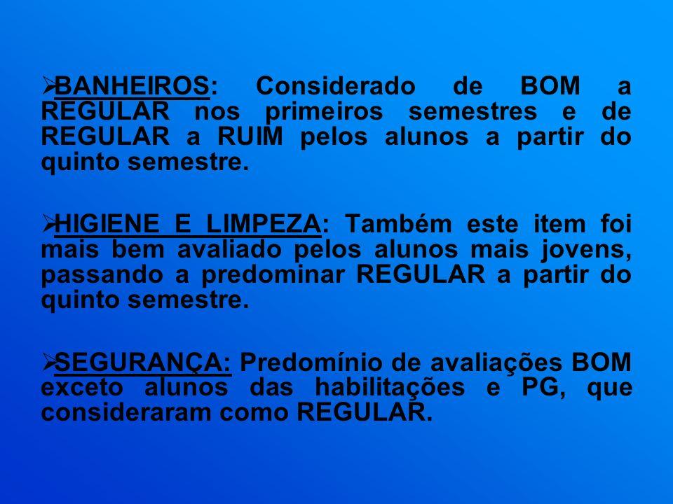 BANHEIROS: Considerado de BOM a REGULAR nos primeiros semestres e de REGULAR a RUIM pelos alunos a partir do quinto semestre.