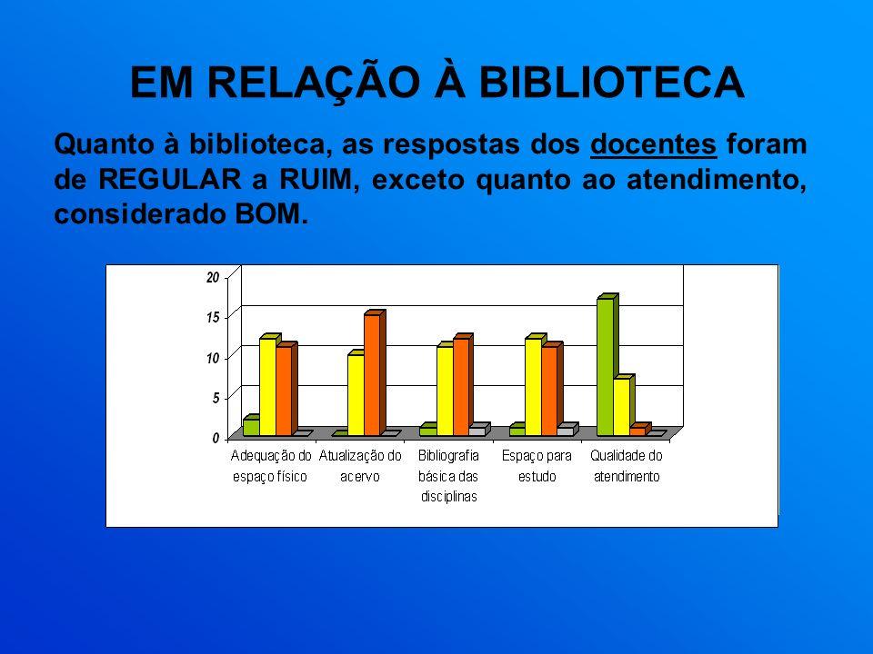 EM RELAÇÃO À BIBLIOTECA