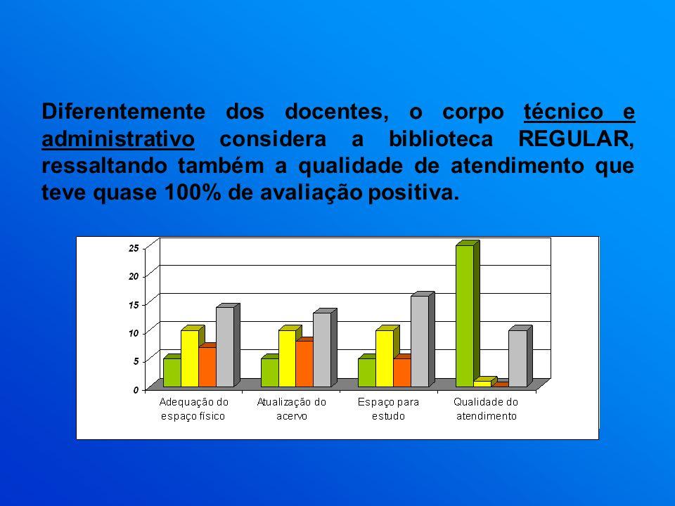 Diferentemente dos docentes, o corpo técnico e administrativo considera a biblioteca REGULAR, ressaltando também a qualidade de atendimento que teve quase 100% de avaliação positiva.