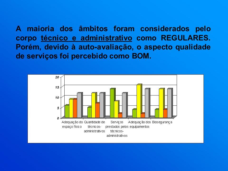 A maioria dos âmbitos foram considerados pelo corpo técnico e administrativo como REGULARES.