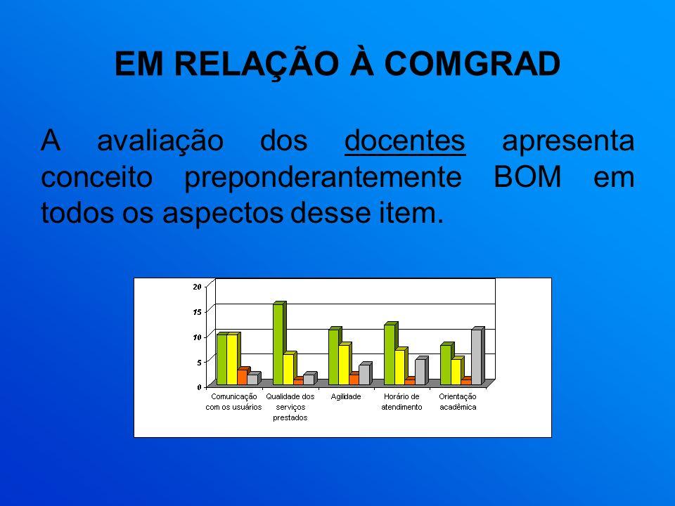 EM RELAÇÃO À COMGRAD A avaliação dos docentes apresenta conceito preponderantemente BOM em todos os aspectos desse item.