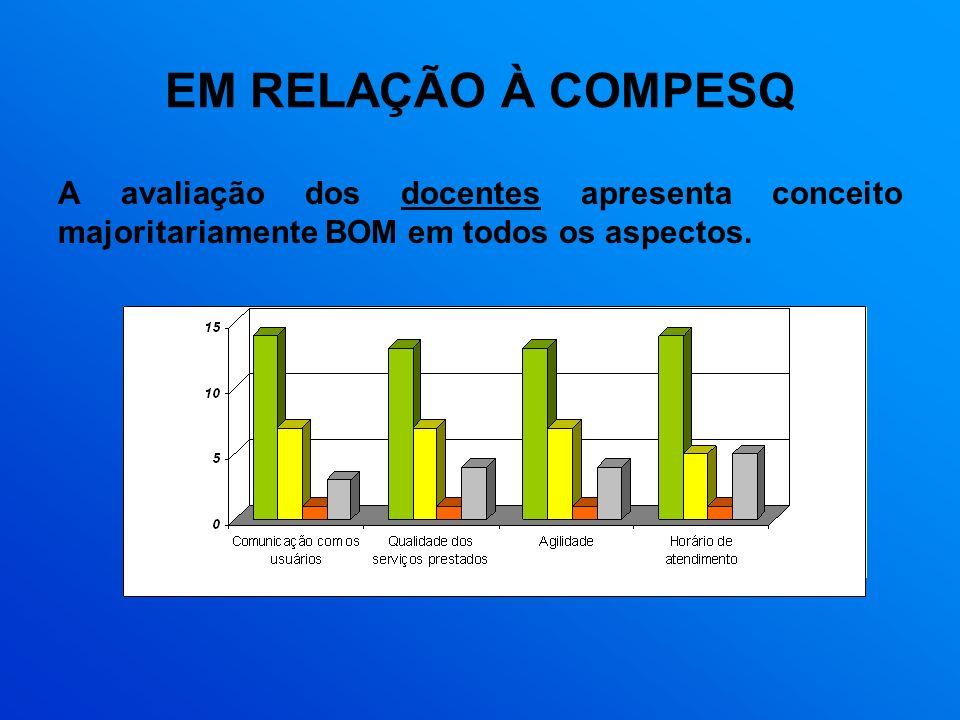EM RELAÇÃO À COMPESQ A avaliação dos docentes apresenta conceito majoritariamente BOM em todos os aspectos.