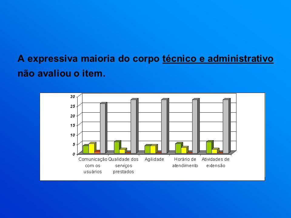 A expressiva maioria do corpo técnico e administrativo não avaliou o item.