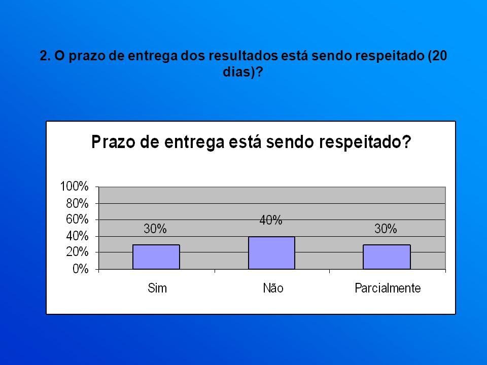 2. O prazo de entrega dos resultados está sendo respeitado (20 dias)