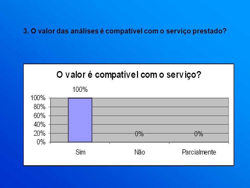 3. O valor das análises é compatível com o serviço prestado