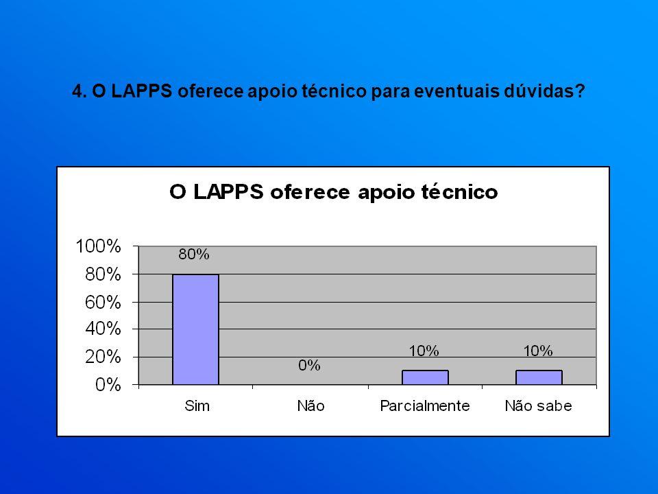 4. O LAPPS oferece apoio técnico para eventuais dúvidas