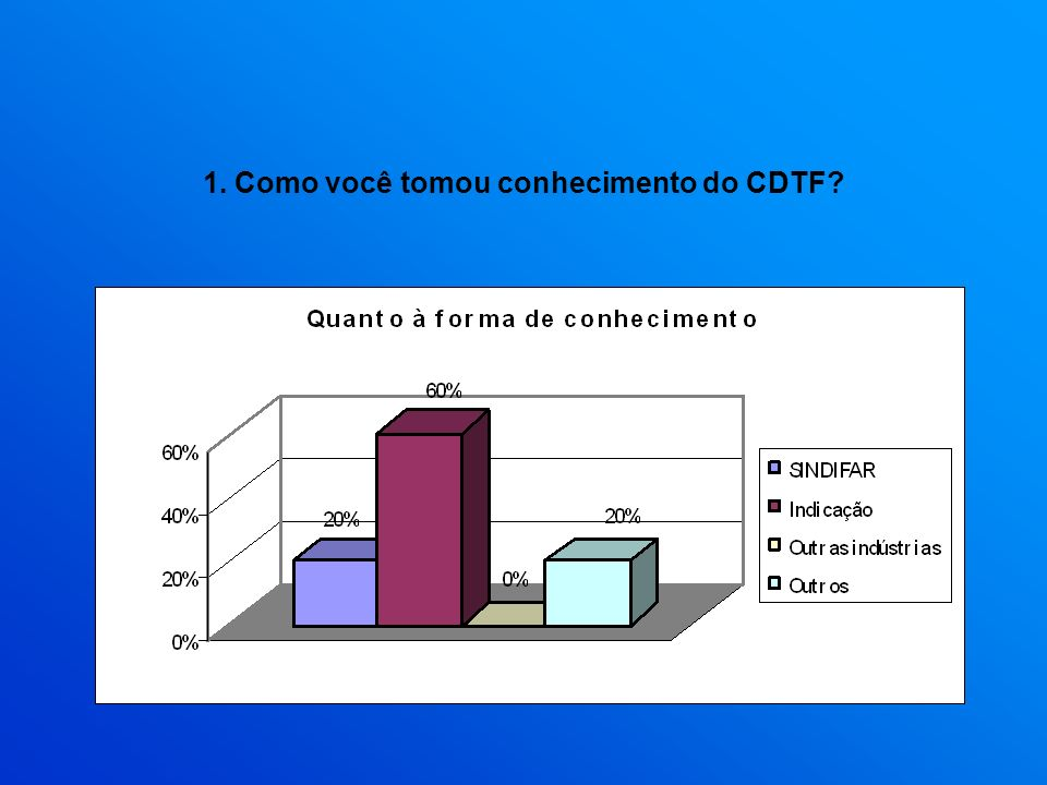 1. Como você tomou conhecimento do CDTF
