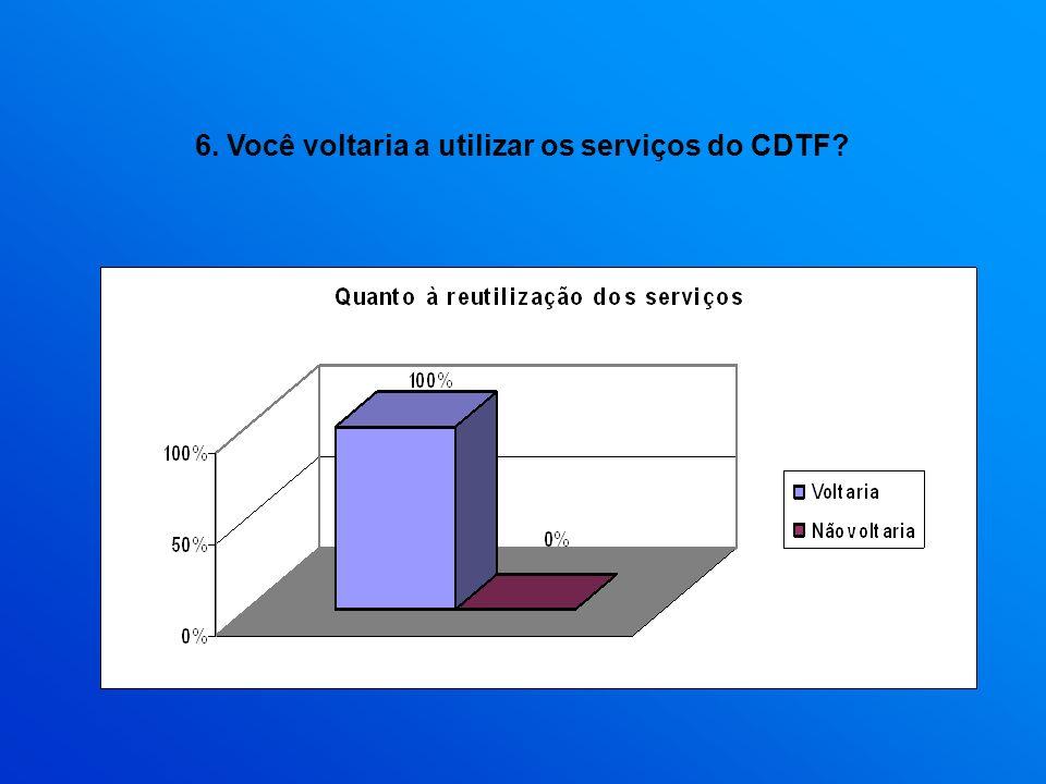 6. Você voltaria a utilizar os serviços do CDTF