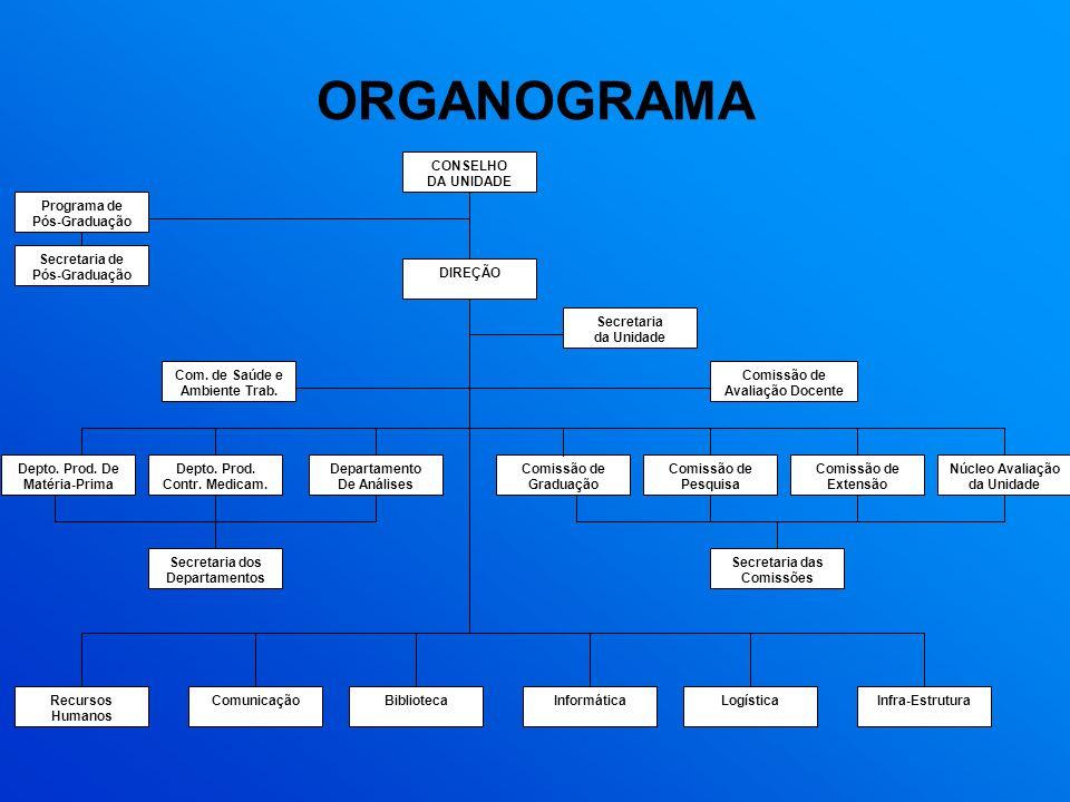 ORGANOGRAMA Comissão de Graduação Programa de Pós-Graduação Pesquisa