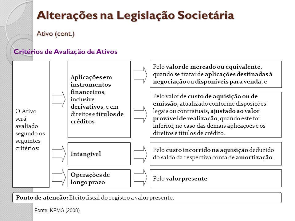Alterações na Legislação Societária Ativo (cont.)