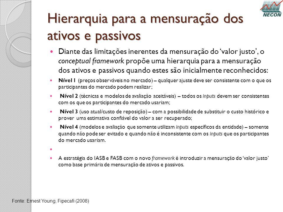 Hierarquia para a mensuração dos ativos e passivos