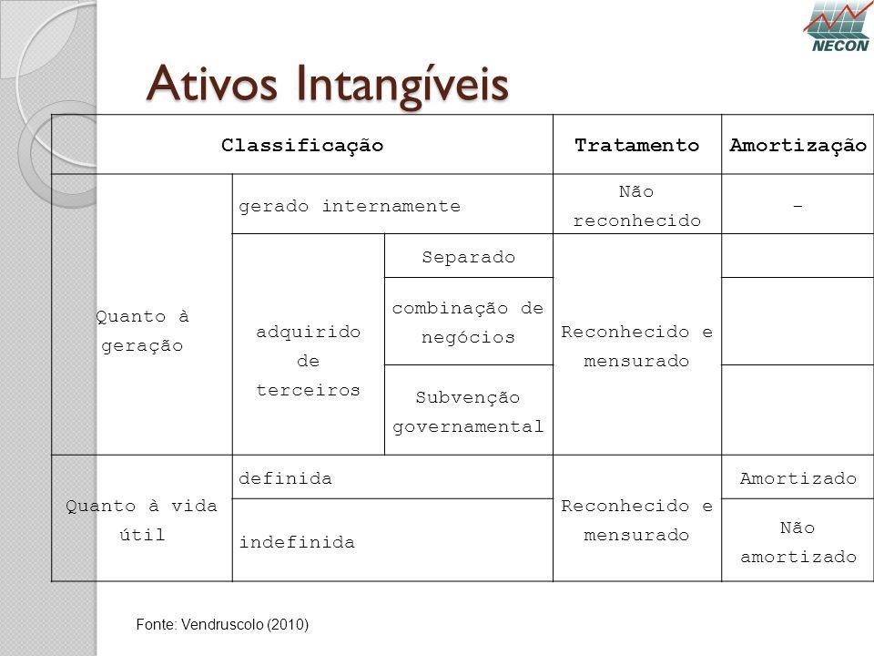 Ativos Intangíveis Classificação Tratamento Amortização
