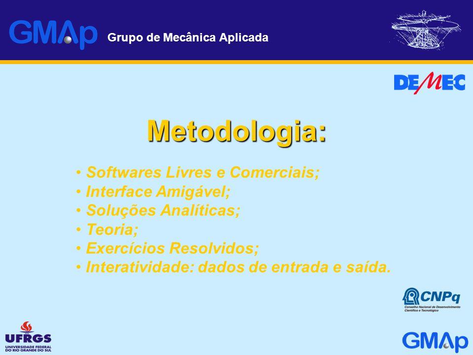 Metodologia: Softwares Livres e Comerciais; Interface Amigável;