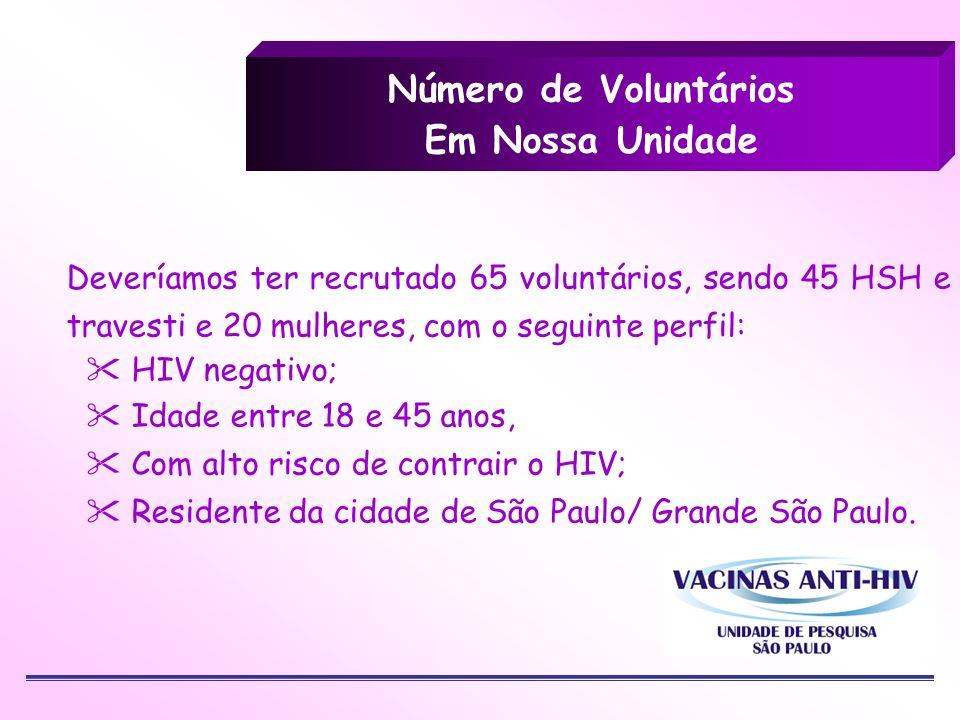 Número de Voluntários Em Nossa Unidade