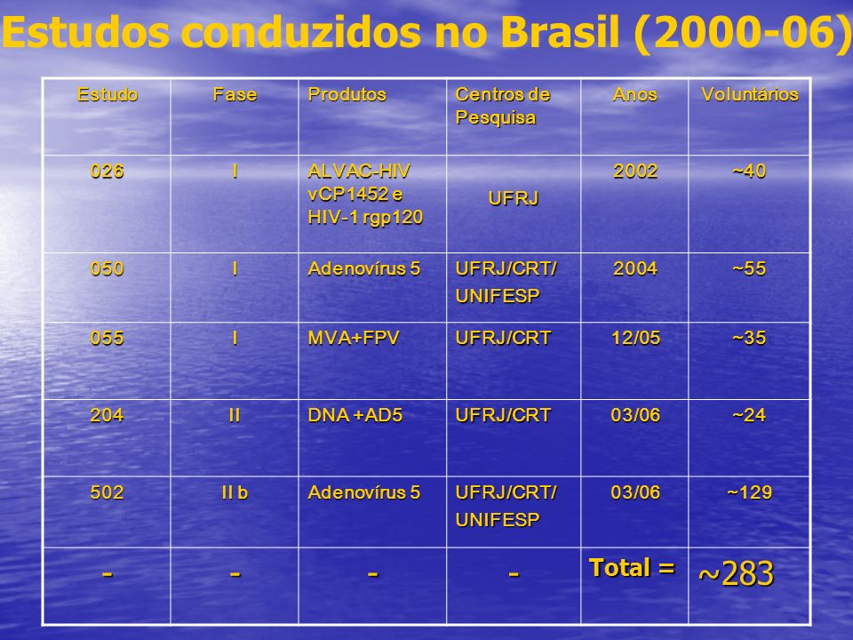 Estudos conduzidos no Brasil (2000-06)