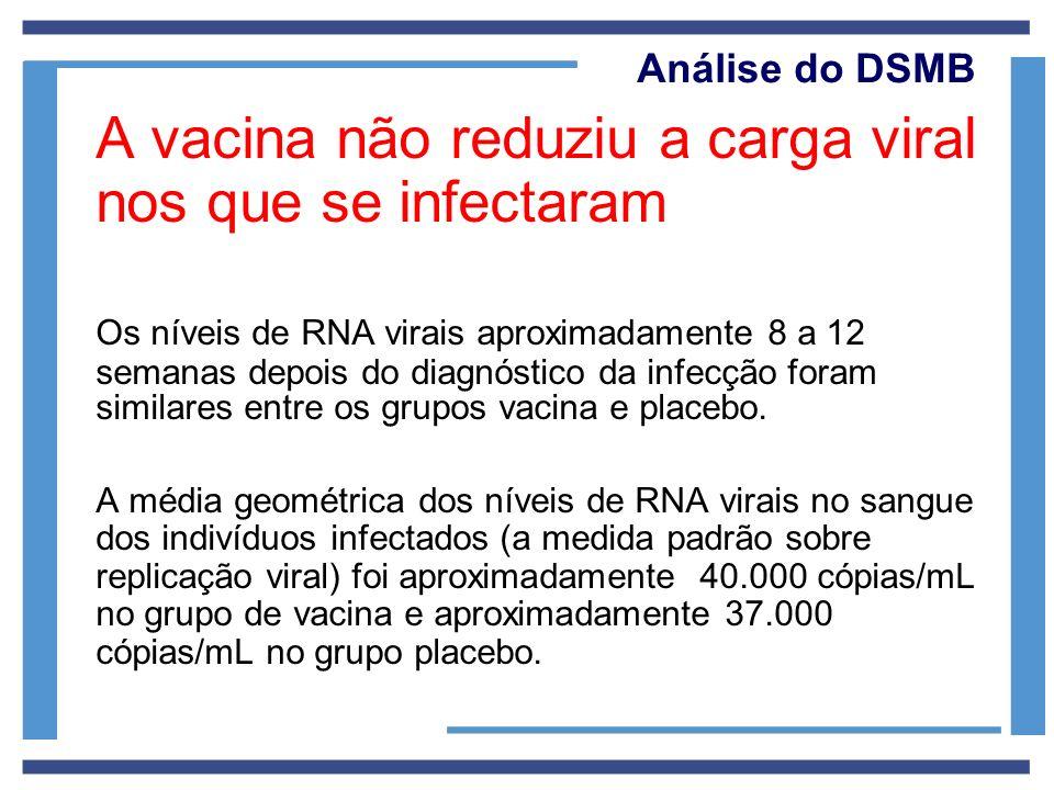 A vacina não reduziu a carga viral nos que se infectaram